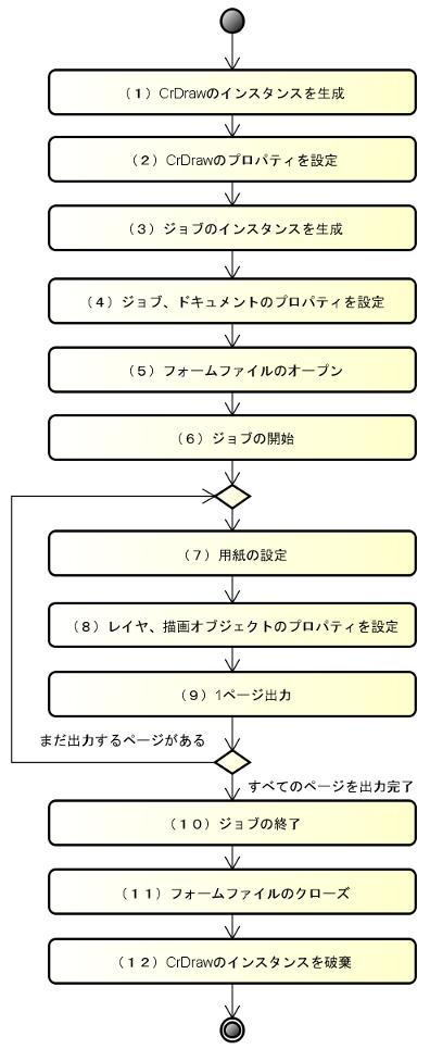 シーオーリポーツ for Java Ver.3 - サンプル/基本的な帳票出力処理の流れ